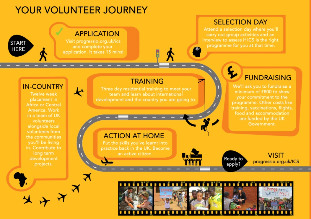 Progressio ICS volunteer journey